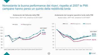Slide Rapporto PMI campania-page-006
