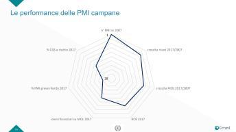 Slide Rapporto PMI campania-page-014