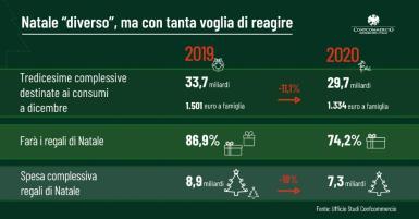 Infografica Consumi di Natale 2020