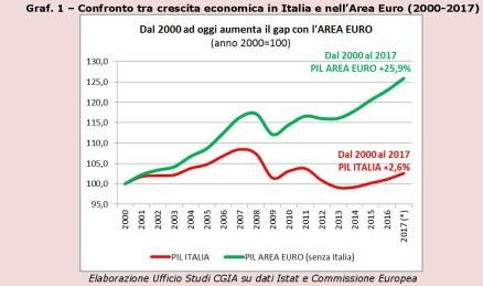 Pil-Italia-2000-2017-page-004graf1