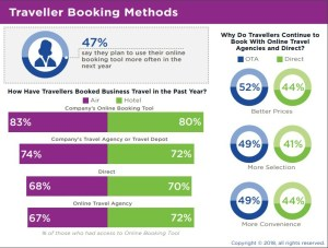 Traveller booking methods