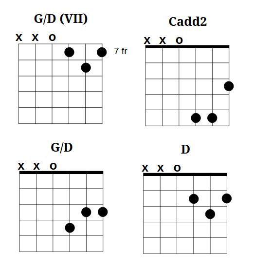 Flight Advantage - Guitar Tablature at GBV Guitar