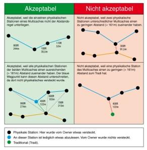 Beispielhafte Darstellung der Abstandsregel