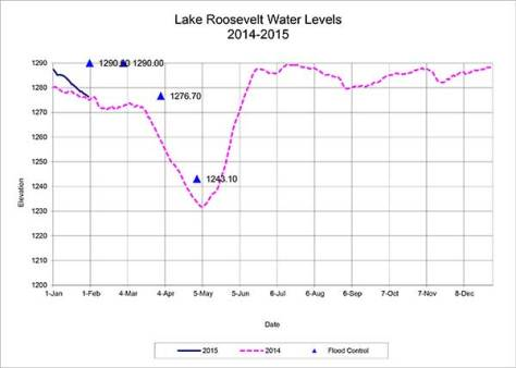 The flood control level needed for Lake Roosevelt is set in the blue triangles for 2015, compared to the 2014 history depicted by the pink dotted line. -- USBR graph