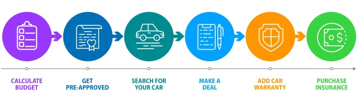 car buying guide timeline