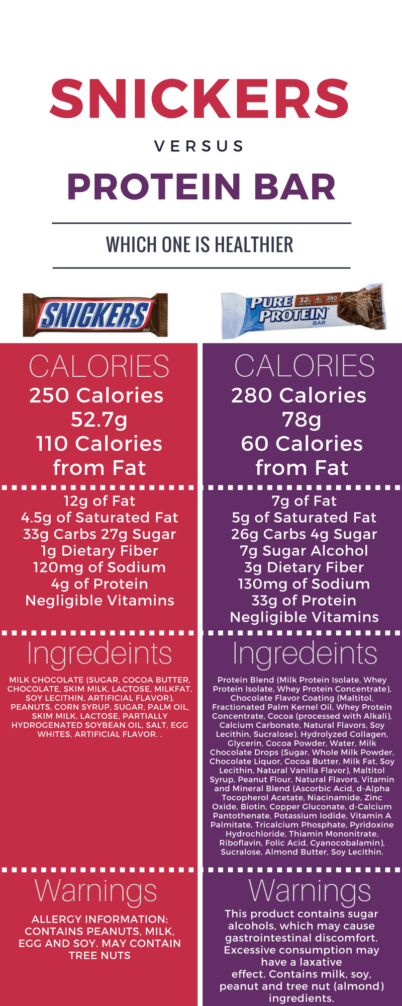 Snickers Bar versus Protein Bar Infographic