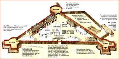 fort Jamestown