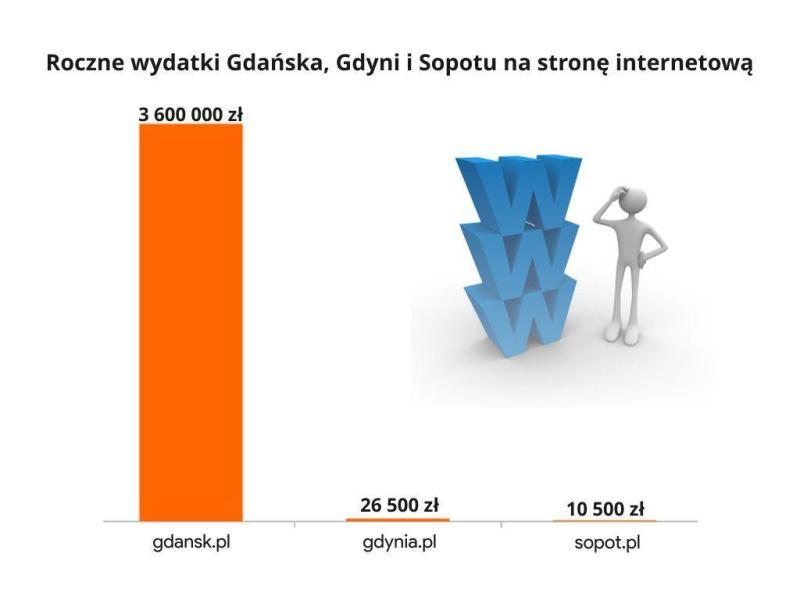 Roczne wydatki Gdańska, Gdyni i Sopotu na stronę internetową