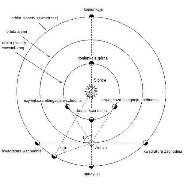 Charakterystyczne punkty wzajemnego ustawienia Ziemi, Słońca,  oraz planet wewnętrznych i zewnętrznych względem siebie