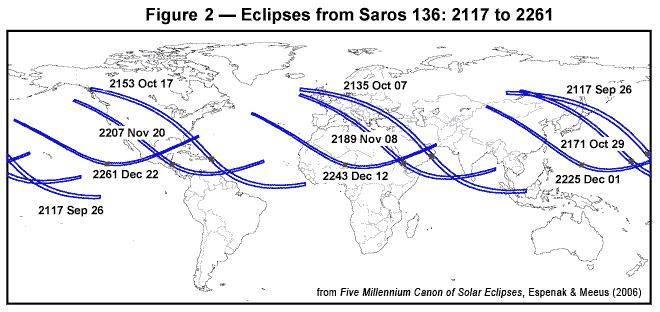 Zaćmienia Słońca w latach 2117-2261, należące do Saros 136. Widoczne postępujące przesunięcie w kierunku północnym (źródło: Fred Espenak)