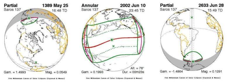 Pierwsze 1. (cześciowe) 25.05.1389, 35. środkowe (obrączkowe) 10.06.2002, oraz 70. ostatnie (częściowe) 28.06.2633, zaćmiernia Słońca w ramach Saros 137. Widoczna wędrówka ścieżek księżycowego cienia z rejonów bieguna północnego w stronę bieguna południowego(źródło: Fred Espenak)