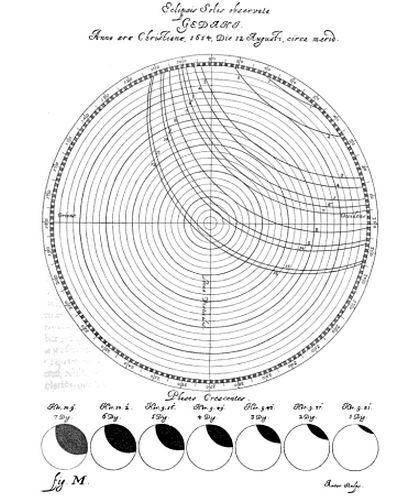 Dokumentacja zaćmienia Słońca z dnia 12 sierpnia 1624 roku, wykonana przez Jana Heweliusza
