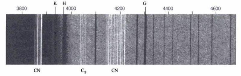Widmo komety Tebbutt autorstwa Williama Hugginsa z widocznymi liniami emisyjnymi i absorpcyjnymi