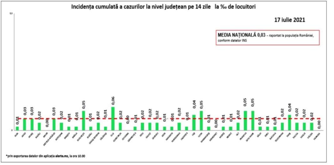 Doar patru cazuri noi de Covid-19 au fost confirmate în Oltenia, în ultimele 24 de ore