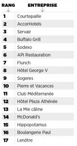 Les Meilleurs Employeurs de France sont dans l'hôtellerie Restauration