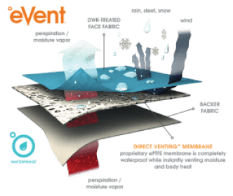 what is event waterproof material