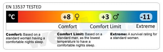Backpacking Sleeping Bags temperature ratings
