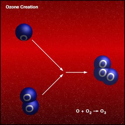 Ozone Creation