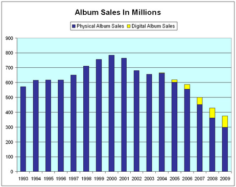 Music Industry Says Sales Still Lousy, Still Blaming Piracy, Still Trying to Raise Prices and Force Album-Only Sales Model