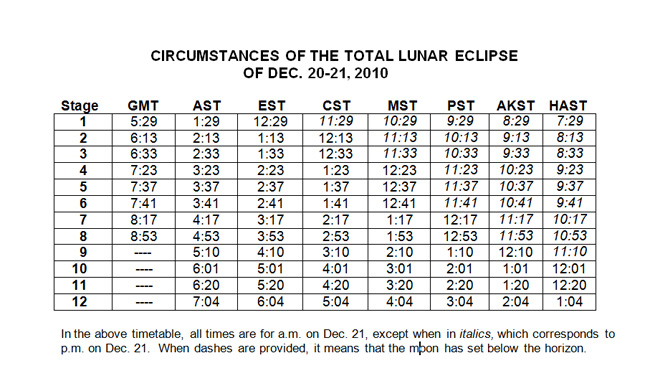Random Cool Stuff: A Guide to the 12 Stages of the Total Lunar Eclipse ... in YOUR Time Zone!
