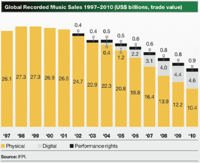 Music Diary Notes: Will Streaming Music Kill an Already Weak Industry?