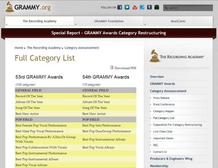 GearDiary Grammy Awards Reconfigured Result of Major Label Pressure?