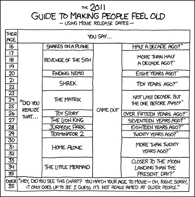 Movie Ages