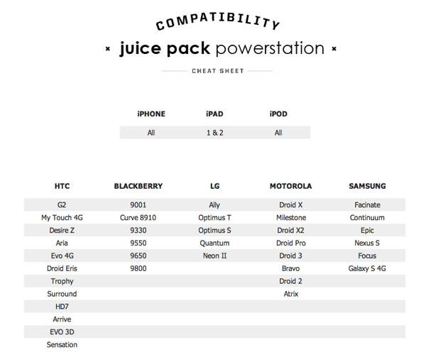 Mobile Device Accessory Review: 	Juice Pack Powerstation