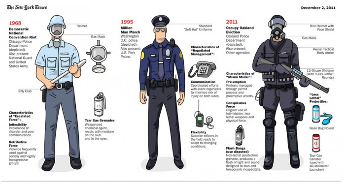 The Evolution of Riot Gear