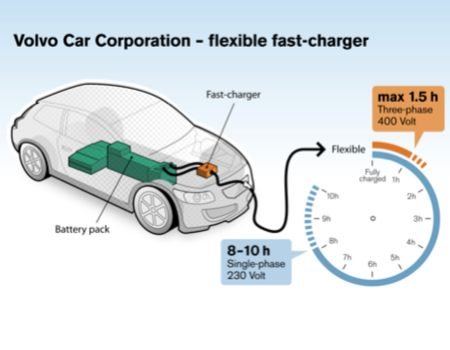Volvo Testing New Fast Charging System for EVs
