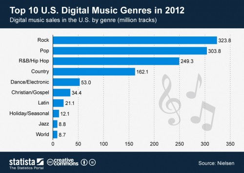 ChartOfTheDay_819_digital_music_sales_in_the_U_S_by_genre_n