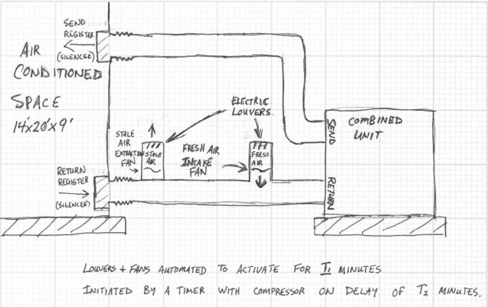 Grow Room Ventilation Plans