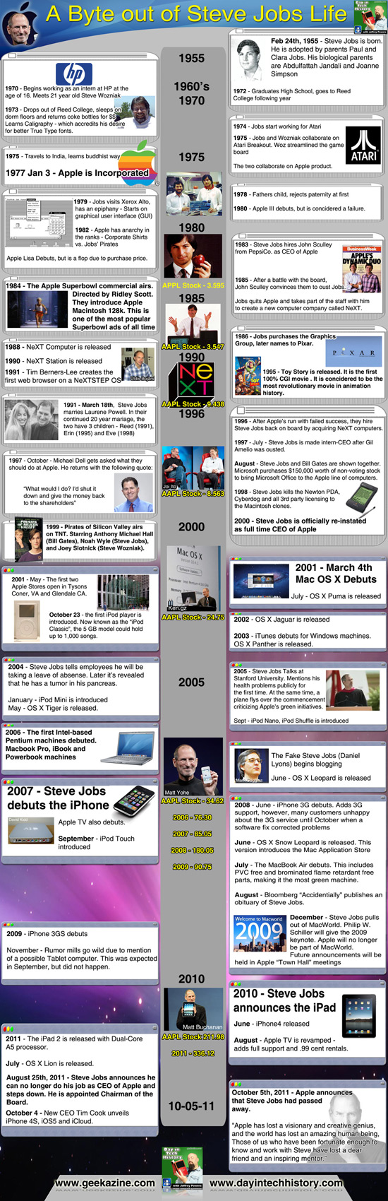 Steve Jobs Life Inforgraphic