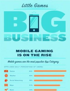Mobile Games on the Rise