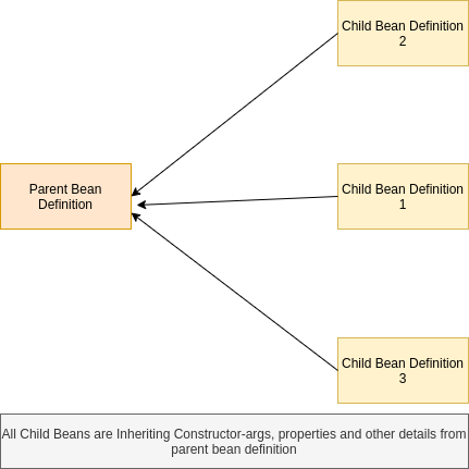 Spring Bean definition inheritance with example