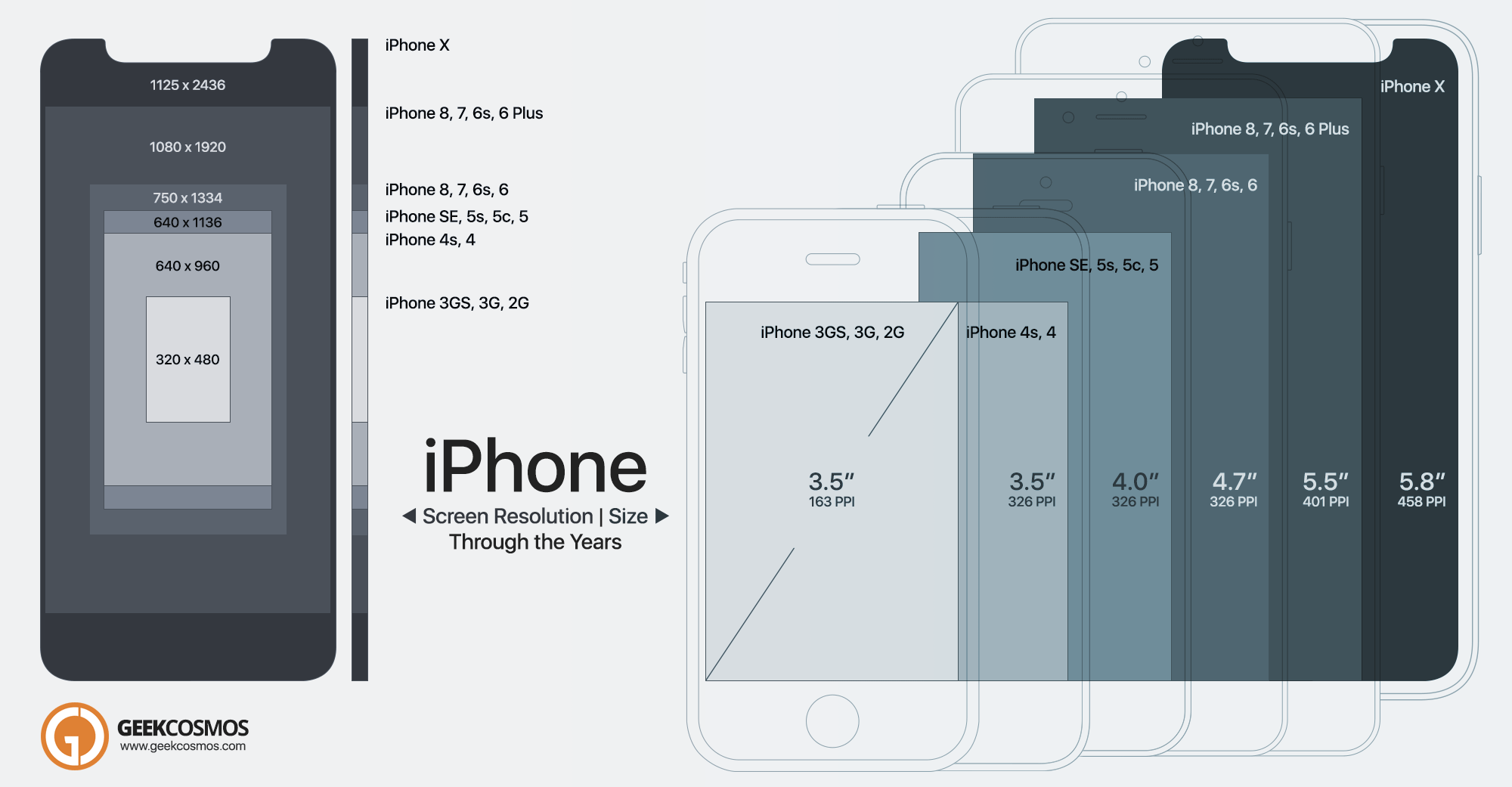 Compare Every iPhone Model Ever Made - Lifewire