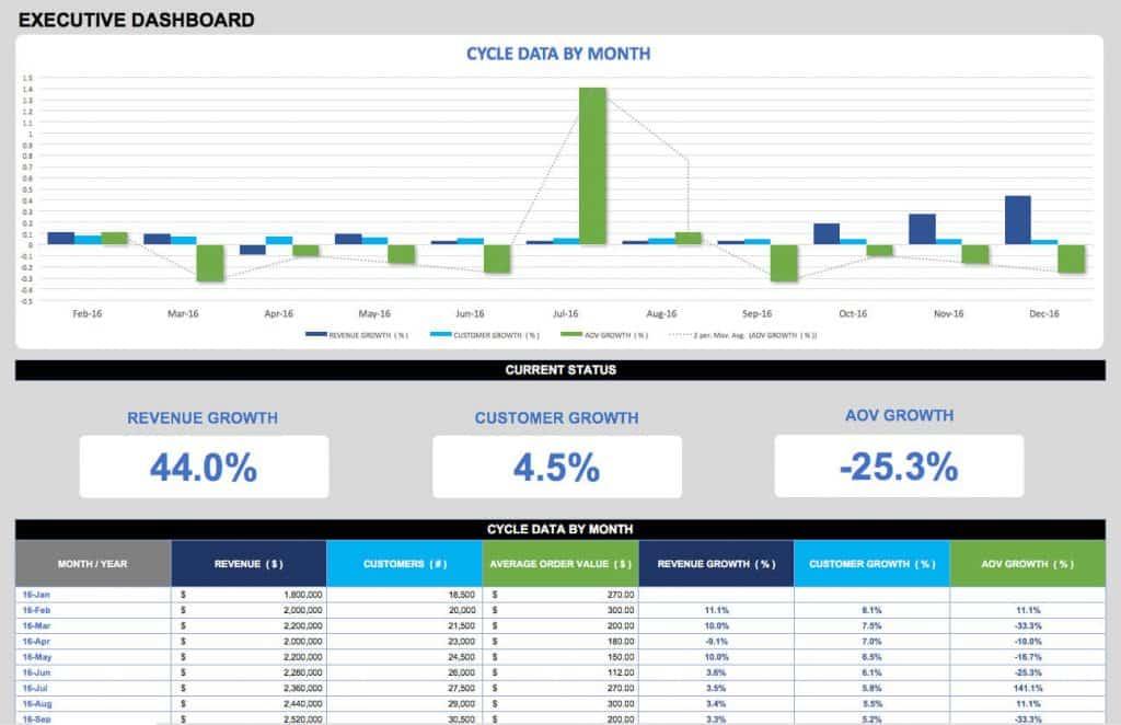 21 Best Kpi Dashboard Excel Templates And Samples Download