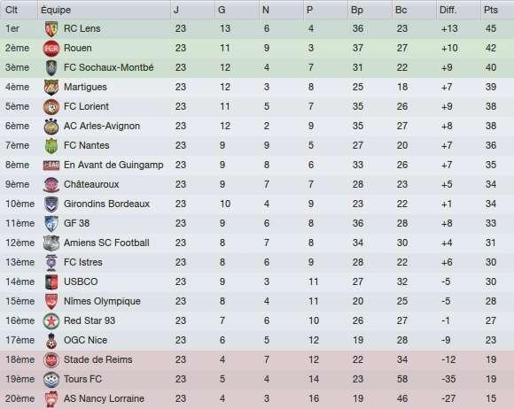 Classement Ligue 2 - 23e journée 2017/18