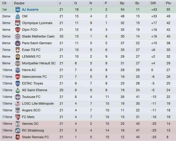 Classement Ligue 1 - 21e journée 2017/18