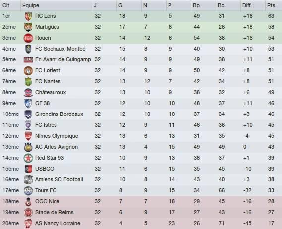 32e journée de Ligue 2 2017/18