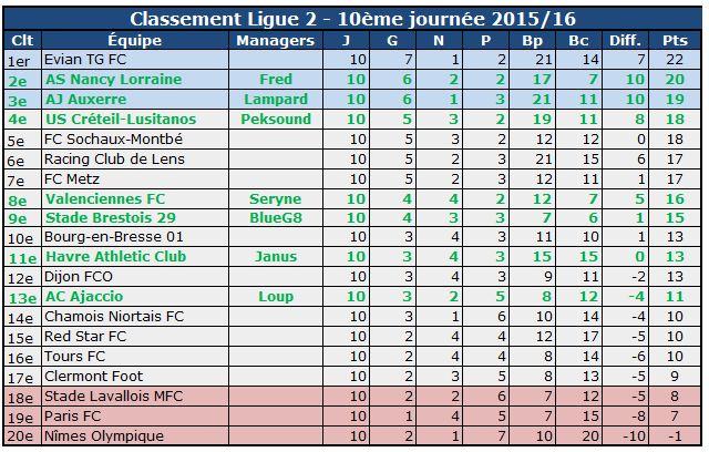 Class Ligue 2 10em