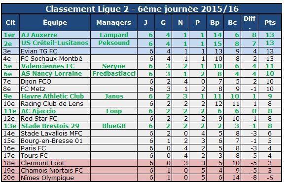 Class ligue 2 6e