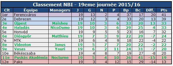 NBI Mi saison 1516