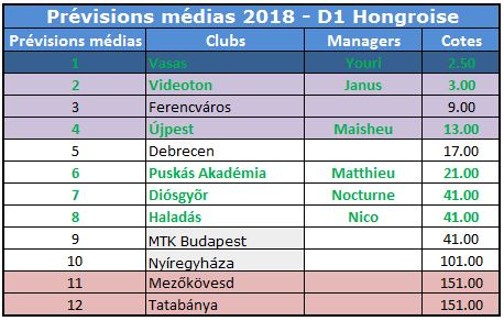 Prévisions NBI 2018