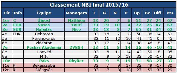 classement final NBI 2016