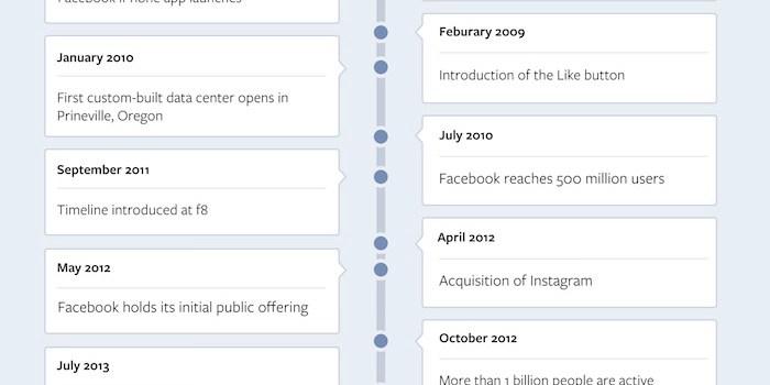 Infografía 10 años de Facebook