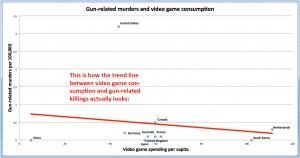 video-game-chart-with-trendline2