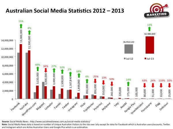 Australian-Social-Media-Statistics-2012-vs-2013_Small