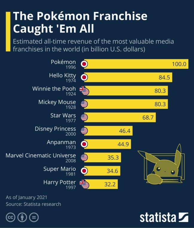 Franchise statistics of PokéMon Go