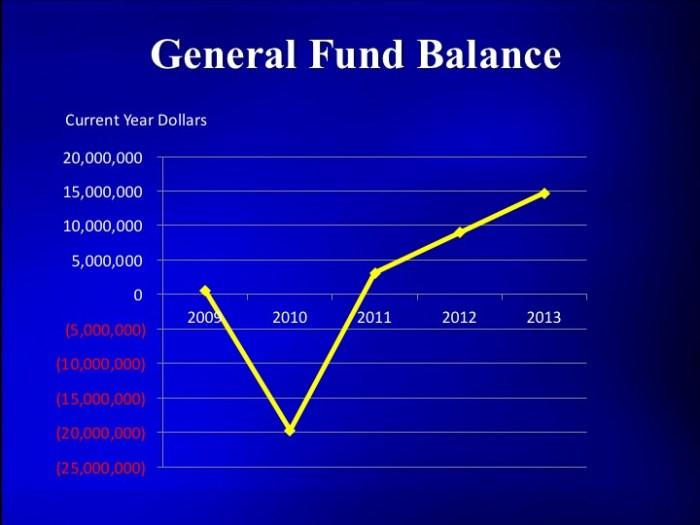 20120816 General Fund Balance